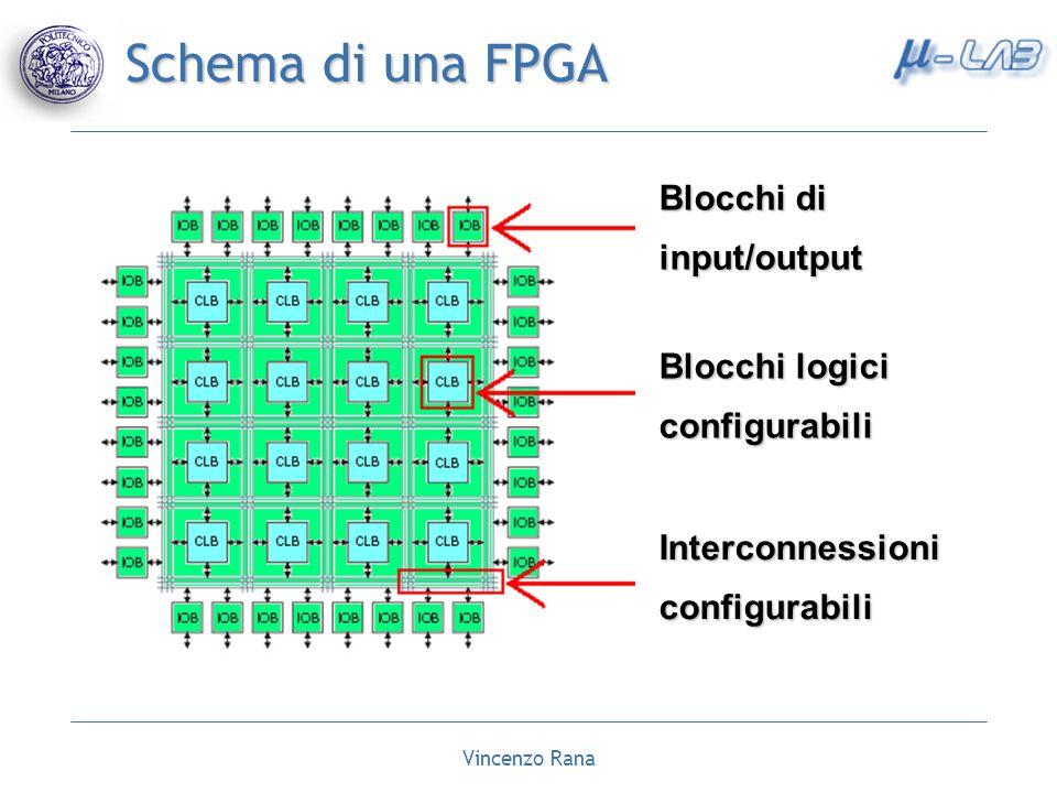 Schema di una FPGA Blocchi di input/output Blocchi logici