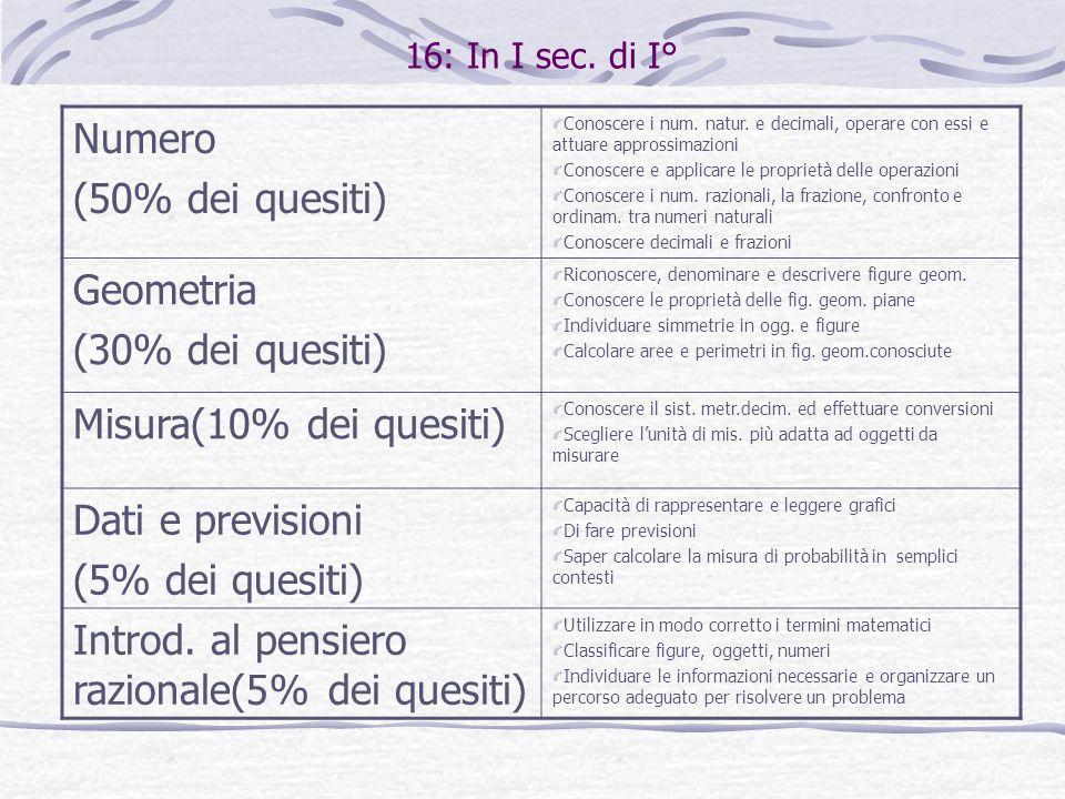 Introd. al pensiero razionale(5% dei quesiti)