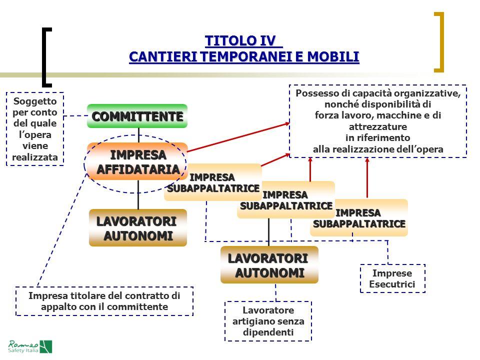 TITOLO IV CANTIERI TEMPORANEI E MOBILI
