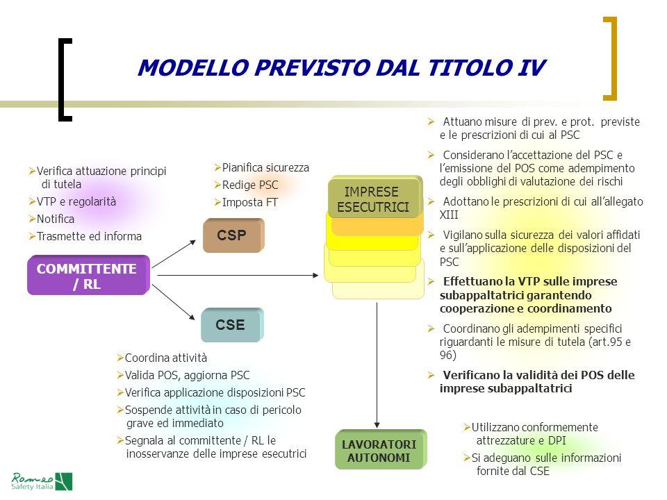MODELLO PREVISTO DAL TITOLO IV
