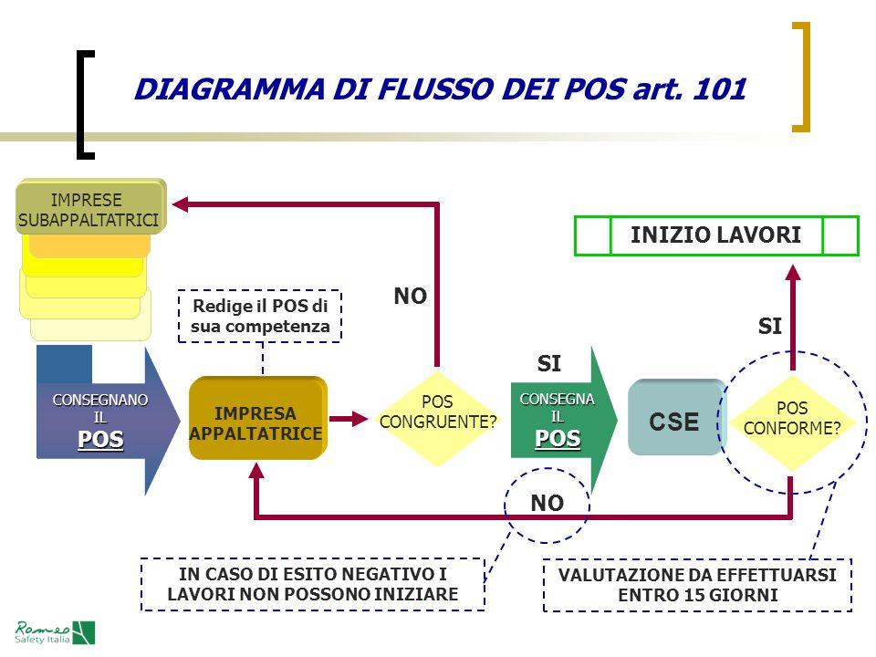 DIAGRAMMA DI FLUSSO DEI POS art. 101