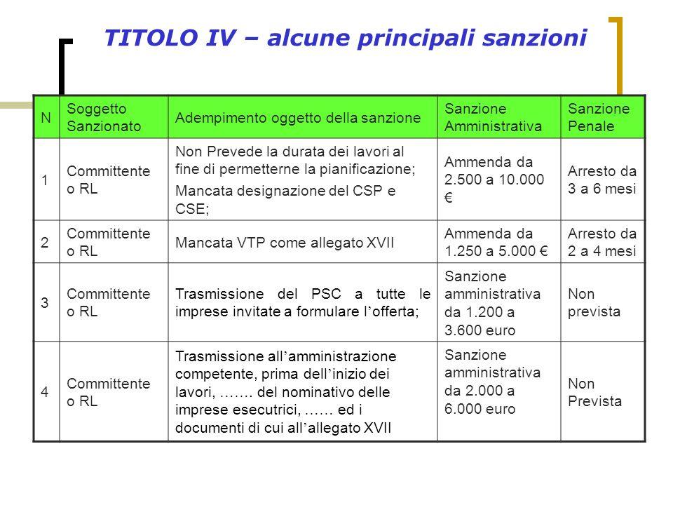 TITOLO IV – alcune principali sanzioni