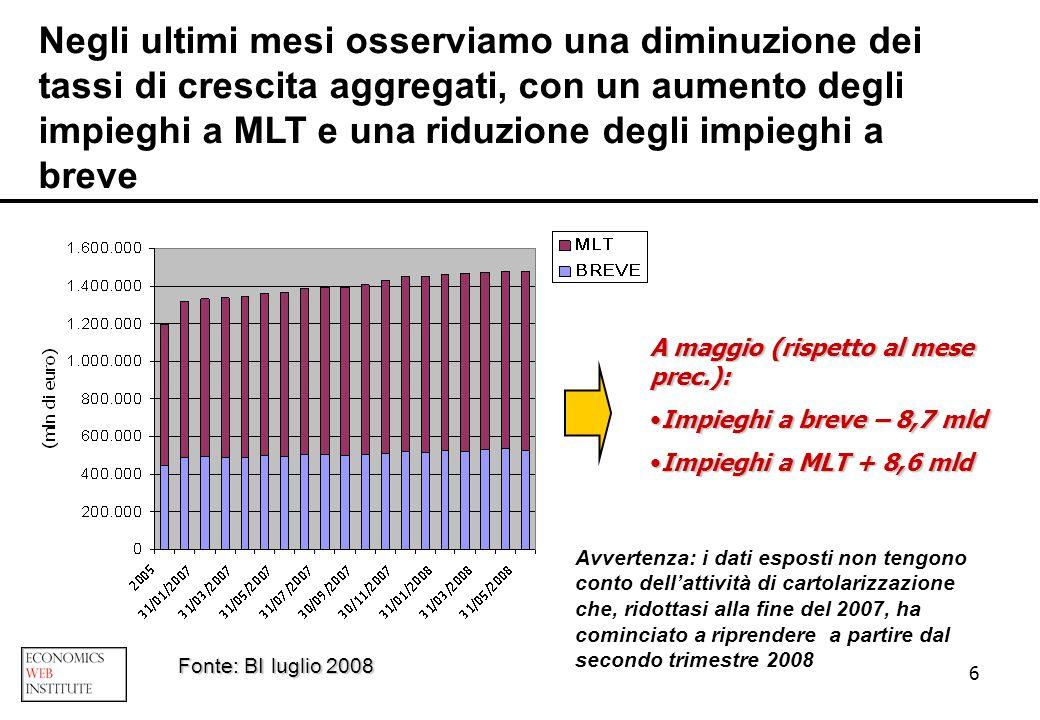 Negli ultimi mesi osserviamo una diminuzione dei tassi di crescita aggregati, con un aumento degli impieghi a MLT e una riduzione degli impieghi a breve