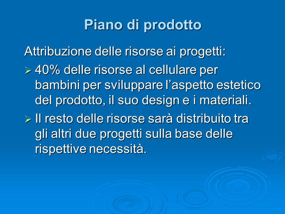 Piano di prodotto Attribuzione delle risorse ai progetti:
