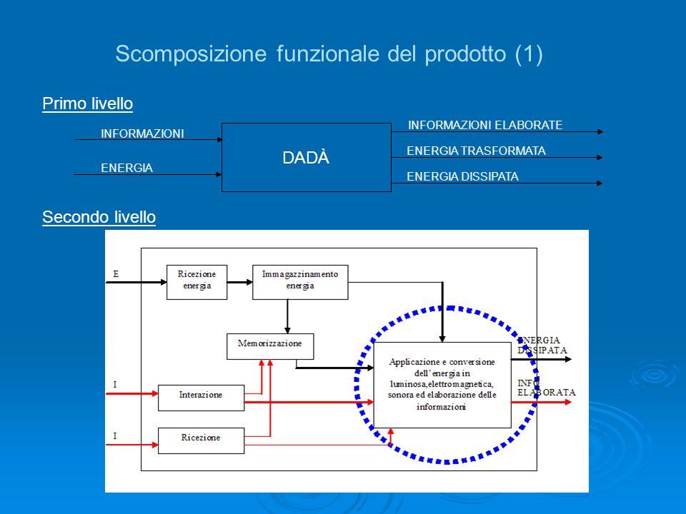 Scomposizione funzionale del prodotto (1)