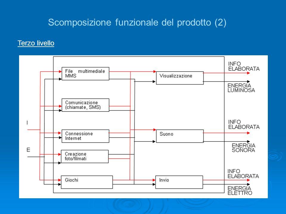 Scomposizione funzionale del prodotto (2)