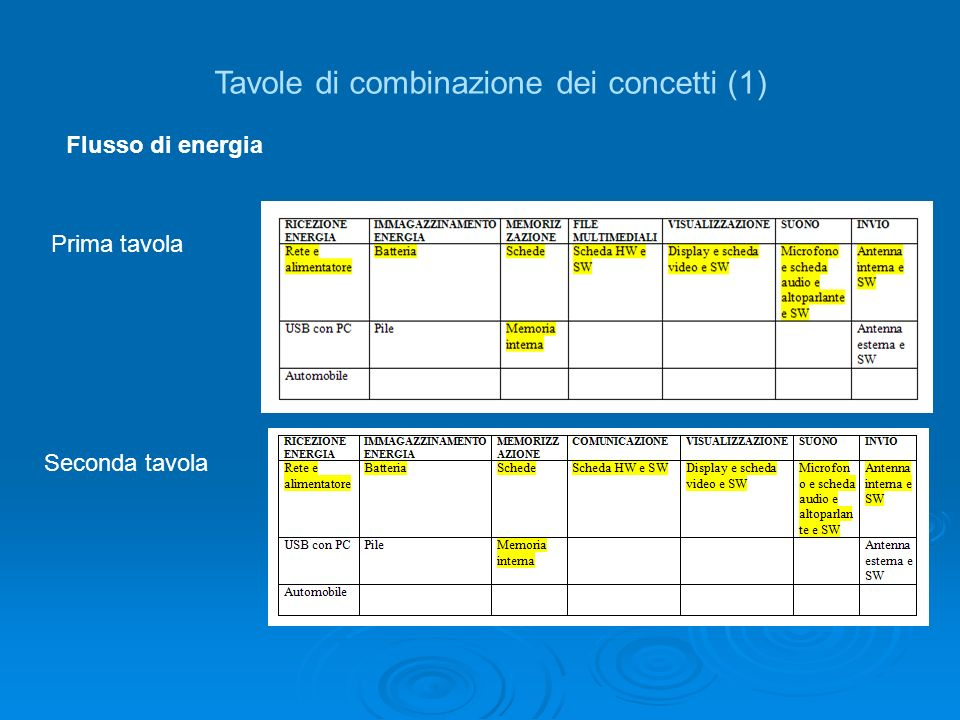 Tavole di combinazione dei concetti (1)