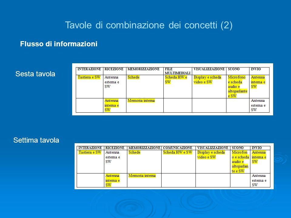 Tavole di combinazione dei concetti (2)