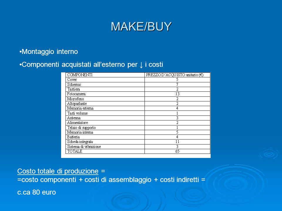 MAKE/BUY Montaggio interno
