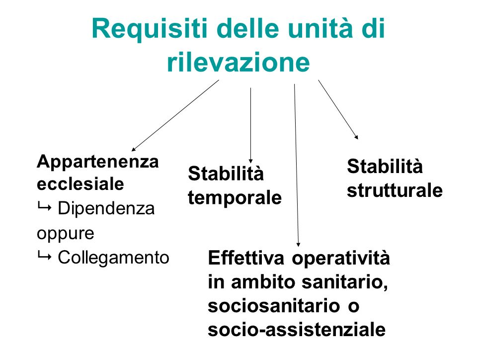 Requisiti delle unità di rilevazione