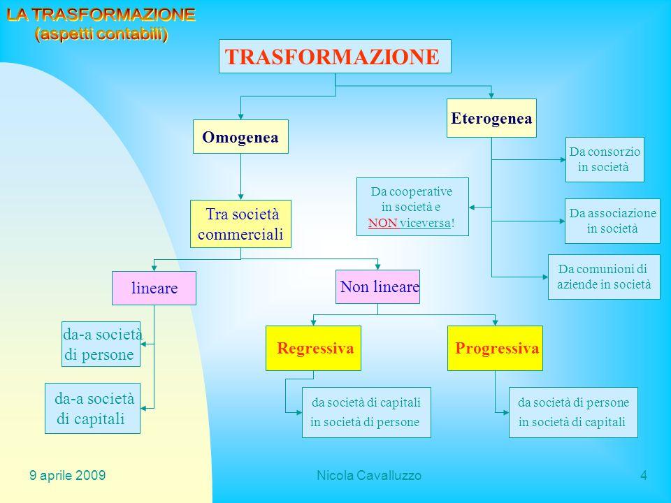 TRASFORMAZIONE LA TRASFORMAZIONE (aspetti contabili) Eterogenea
