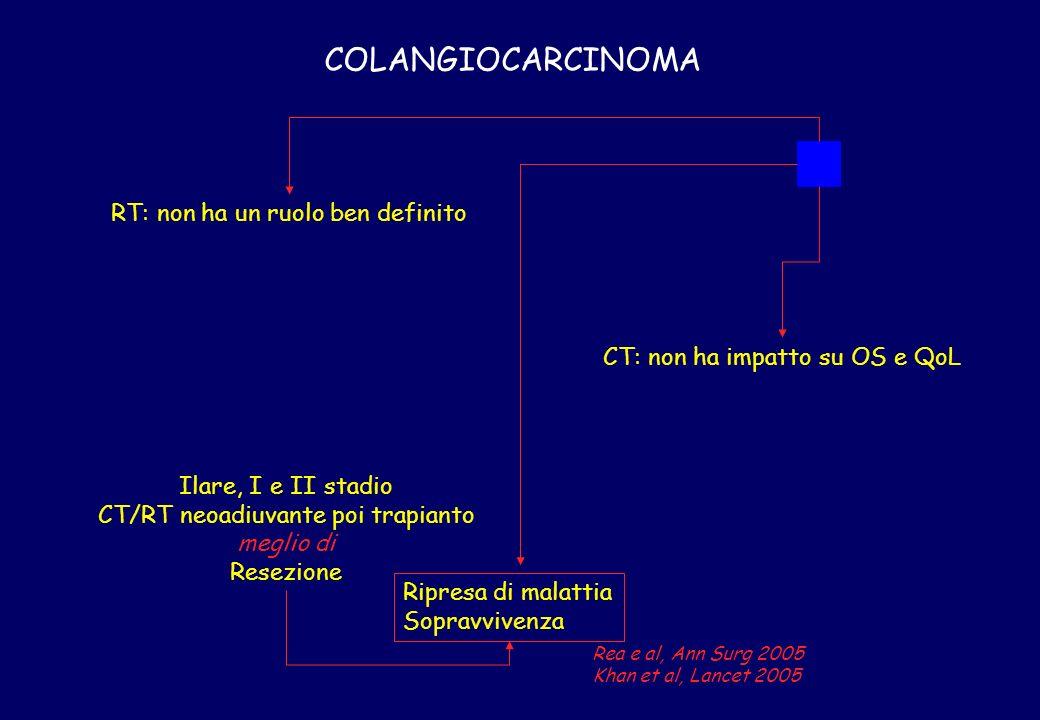 COLANGIOCARCINOMA RT: non ha un ruolo ben definito