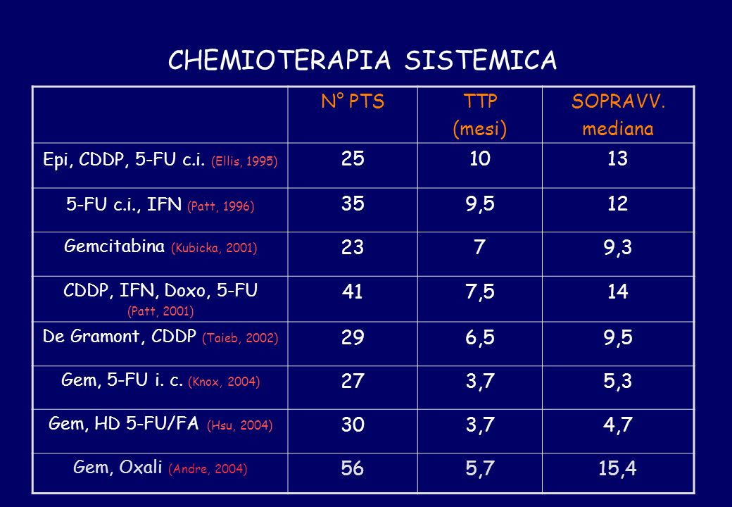 CHEMIOTERAPIA SISTEMICA