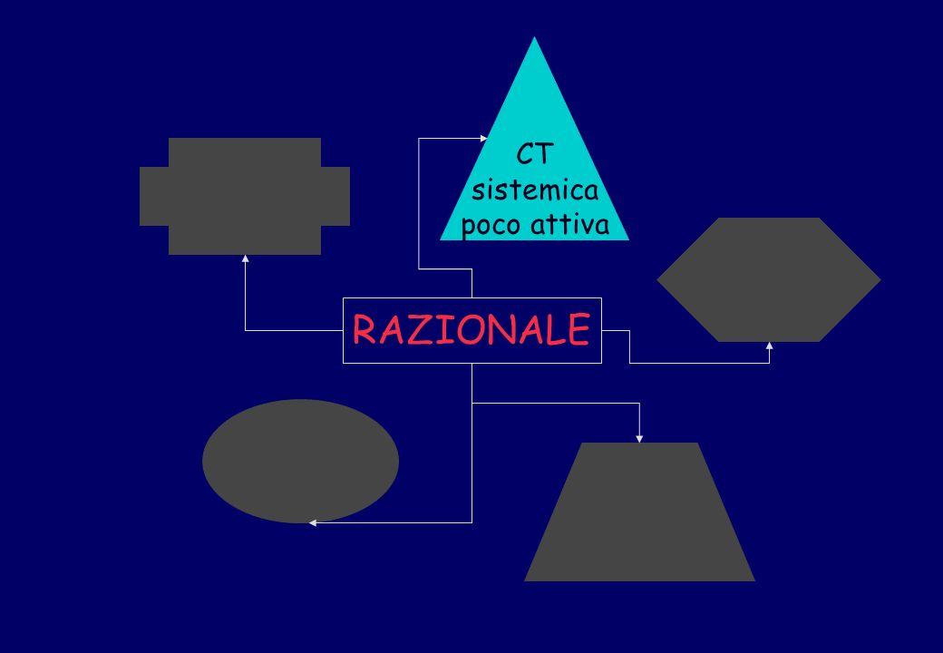 CT sistemica poco attiva RAZIONALE