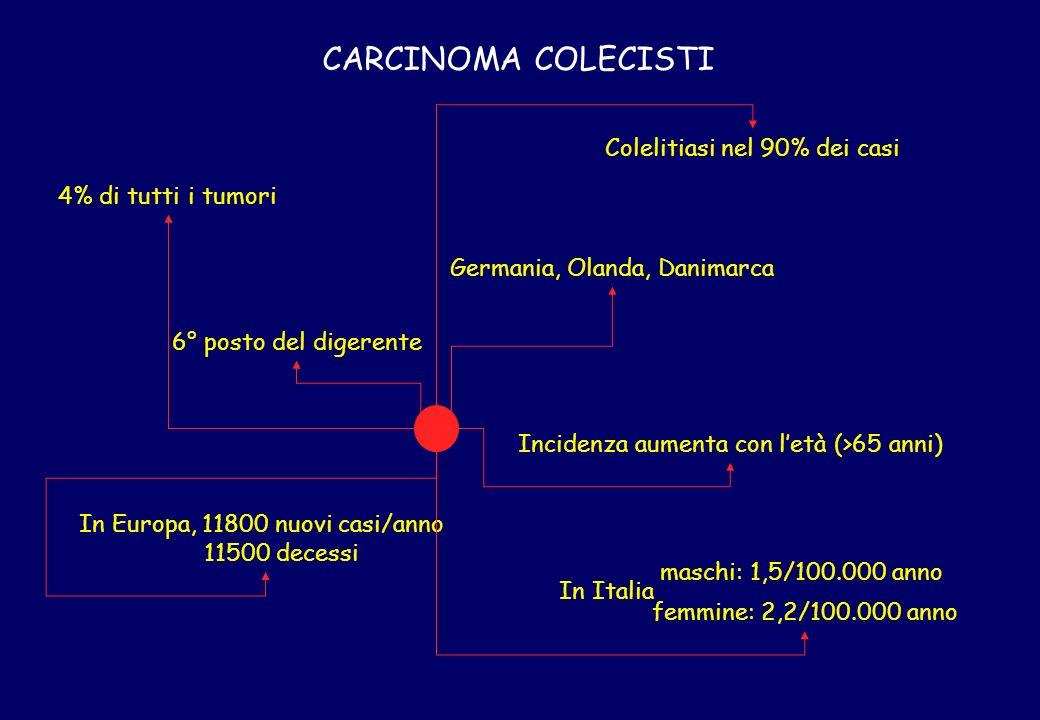 CARCINOMA COLECISTI Colelitiasi nel 90% dei casi 4% di tutti i tumori