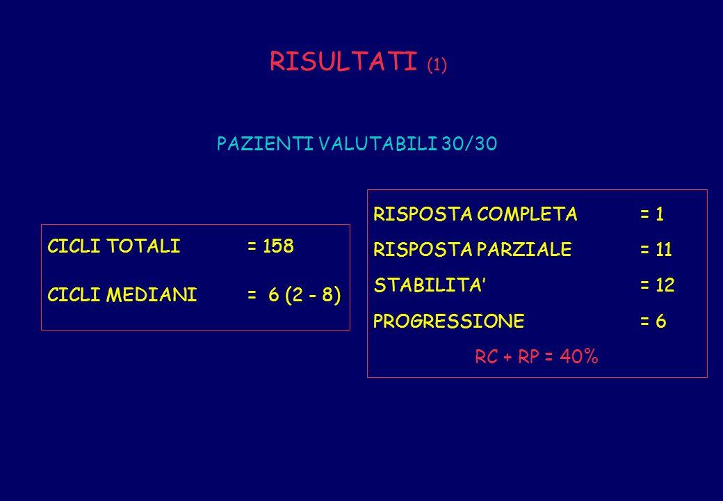 RISULTATI (1) PAZIENTI VALUTABILI 30/30 RISPOSTA COMPLETA = 1