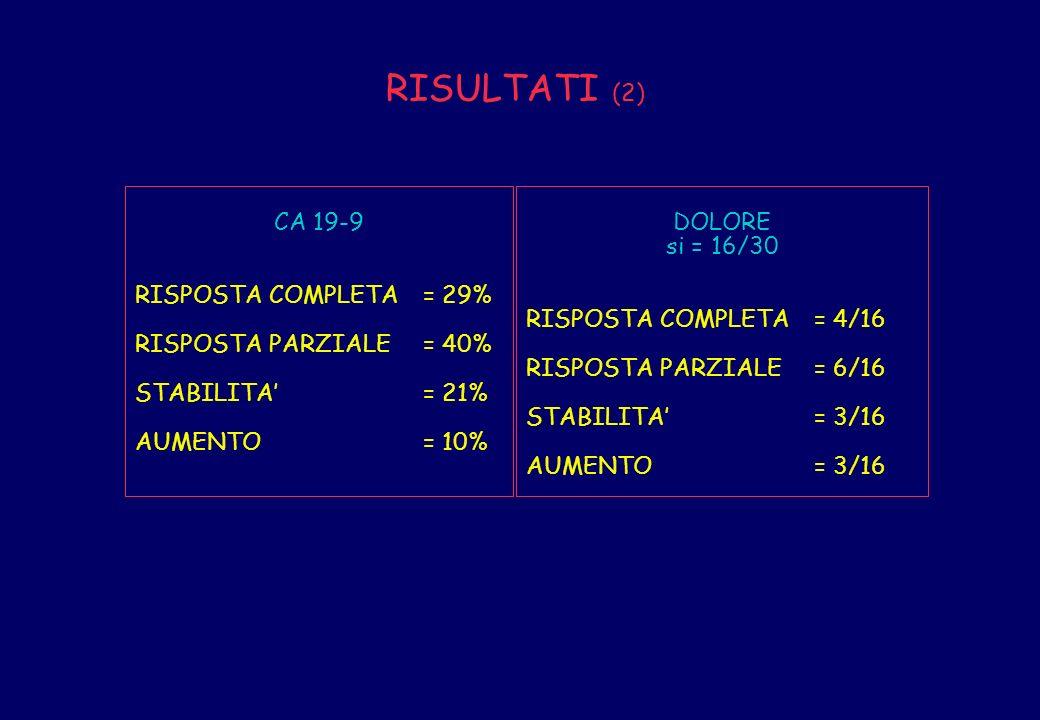 RISULTATI (2) CA 19-9 RISPOSTA COMPLETA = 29% RISPOSTA PARZIALE = 40%