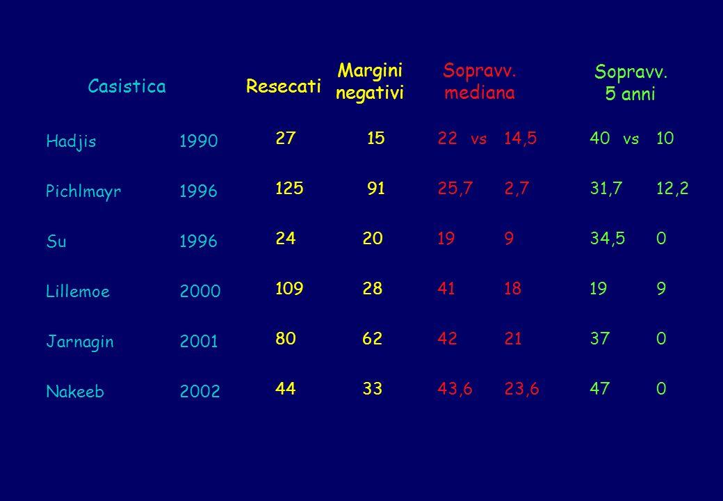 Margini negativi Sopravv. mediana Sopravv. 5 anni Casistica Resecati