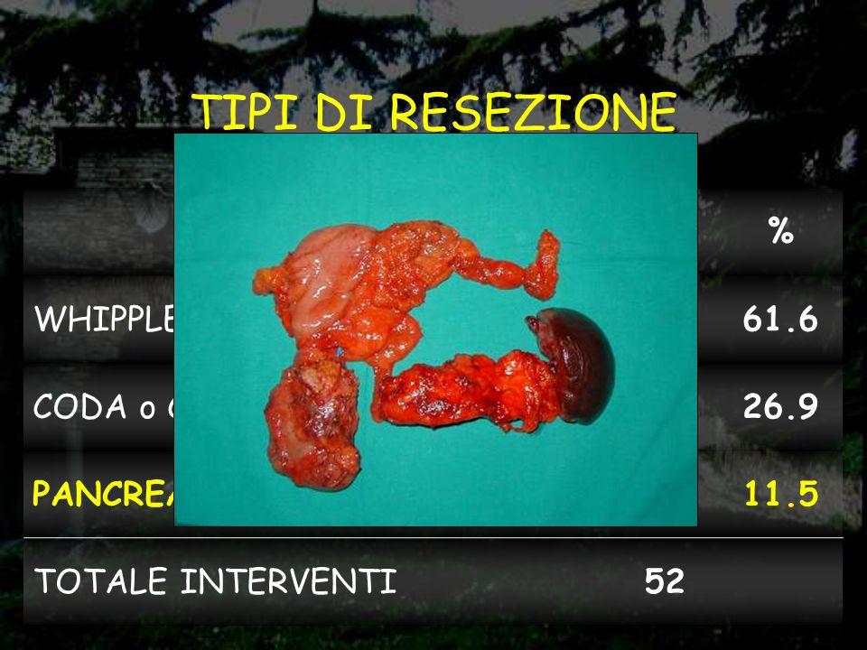 TIPI DI RESEZIONE tipo n° % WHIPPLE 32 61.6 CODA o CORPO-CODA 14 26.9