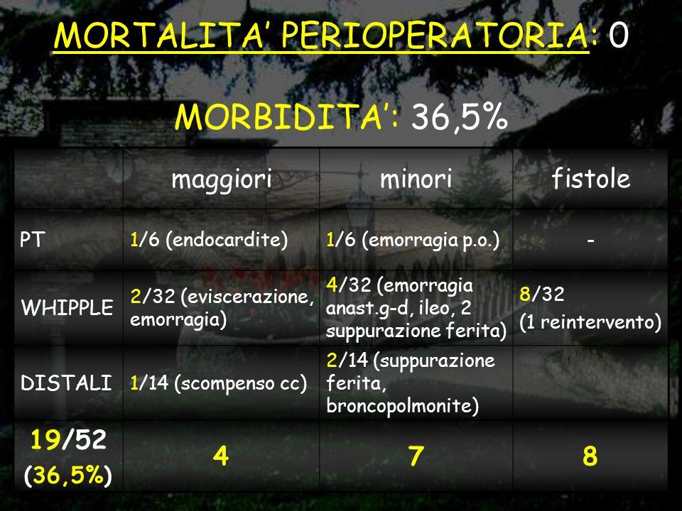 MORTALITA' PERIOPERATORIA: 0 MORBIDITA': 36,5%