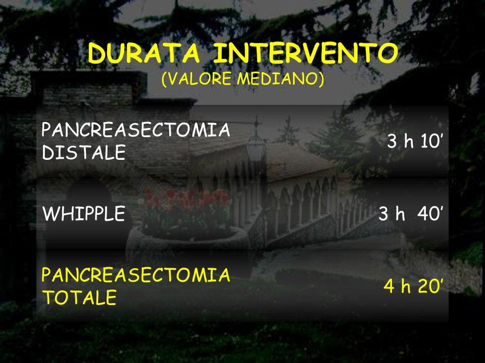 DURATA INTERVENTO (VALORE MEDIANO)
