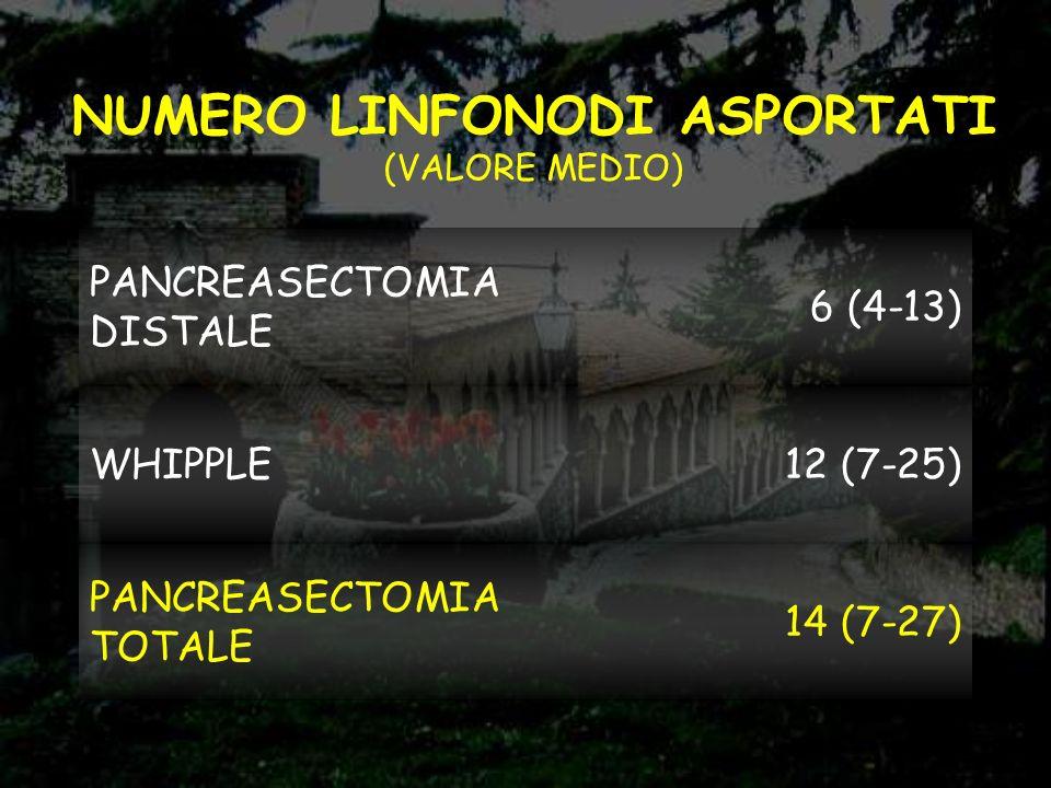 NUMERO LINFONODI ASPORTATI (VALORE MEDIO)