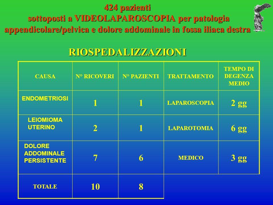 RIOSPEDALIZZAZIONI 424 pazienti