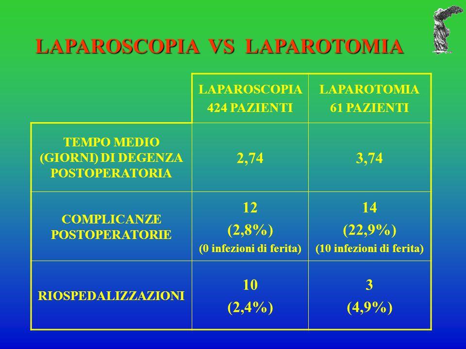 LAPAROSCOPIA VS LAPAROTOMIA