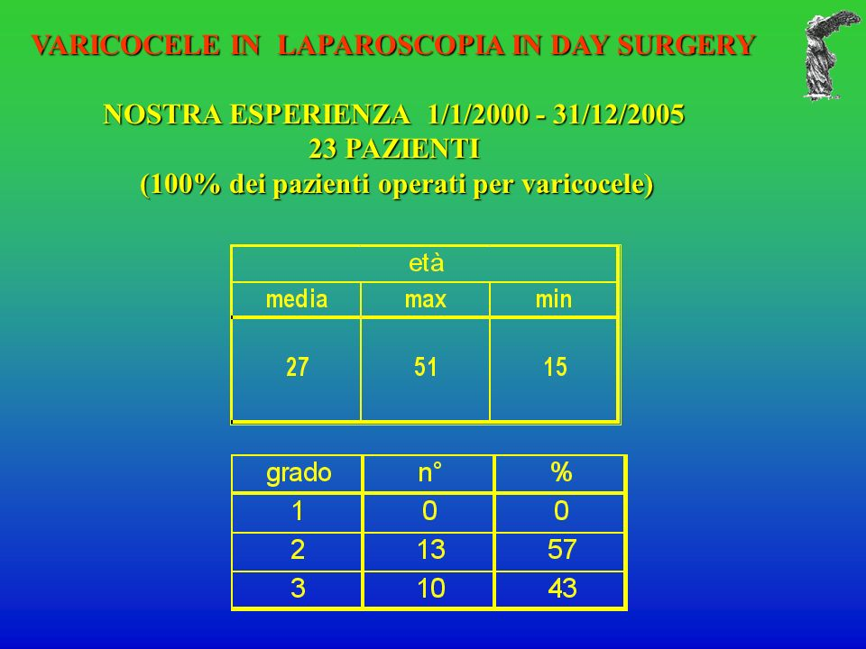 VARICOCELE IN LAPAROSCOPIA IN DAY SURGERY