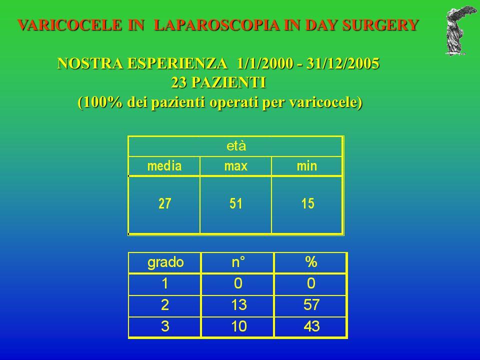 VARICOCELE IN LAPAROSCOPIA IN DAY SURGERY