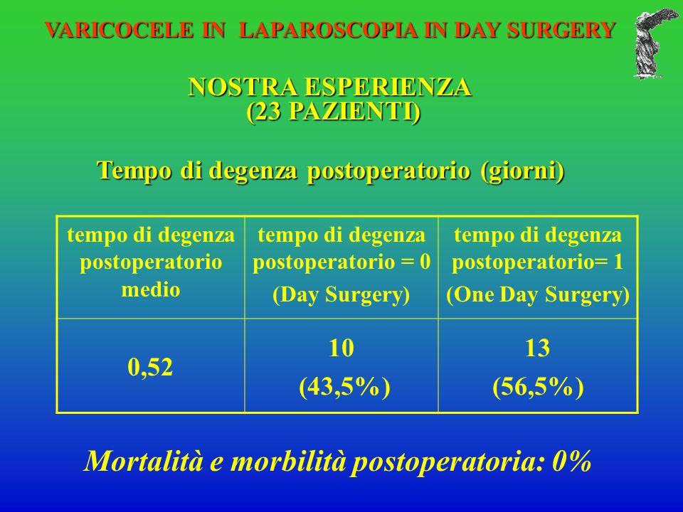 Mortalità e morbilità postoperatoria: 0%