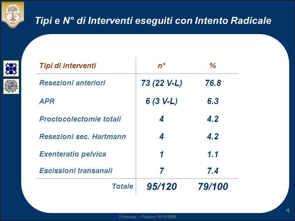 Tipi e N° di Interventi eseguiti con Intento Radicale