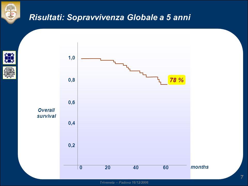 Risultati: Sopravvivenza Globale a 5 anni