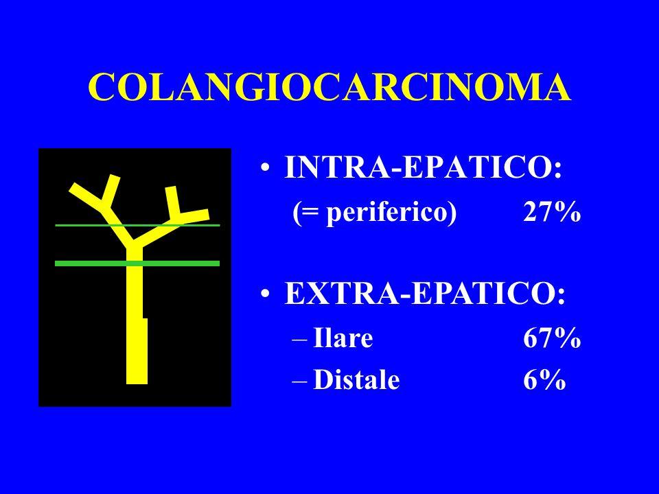 COLANGIOCARCINOMA INTRA-EPATICO: EXTRA-EPATICO: (= periferico) 27%