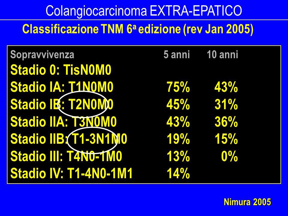 Colangiocarcinoma EXTRA-EPATICO