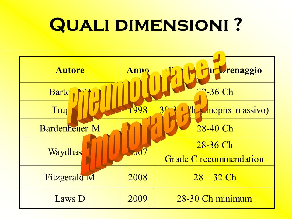 Quali dimensioni Pneumotorace Emotorace Autore Anno
