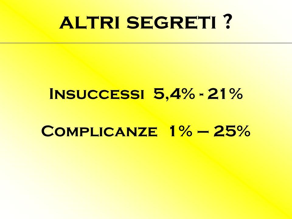 altri segreti Insuccessi 5,4% - 21% Complicanze 1% – 25%