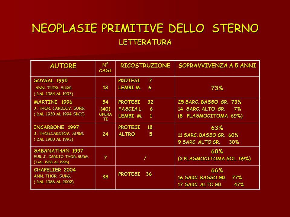 NEOPLASIE PRIMITIVE DELLO STERNO LETTERATURA