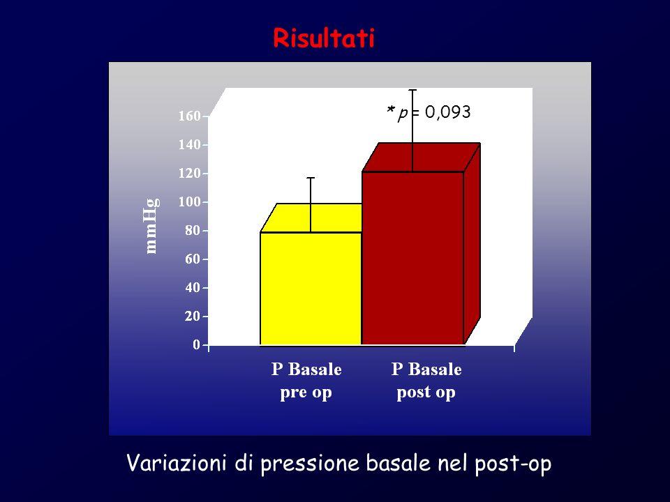 Risultati * p = 0,093 Variazioni di pressione basale nel post-op