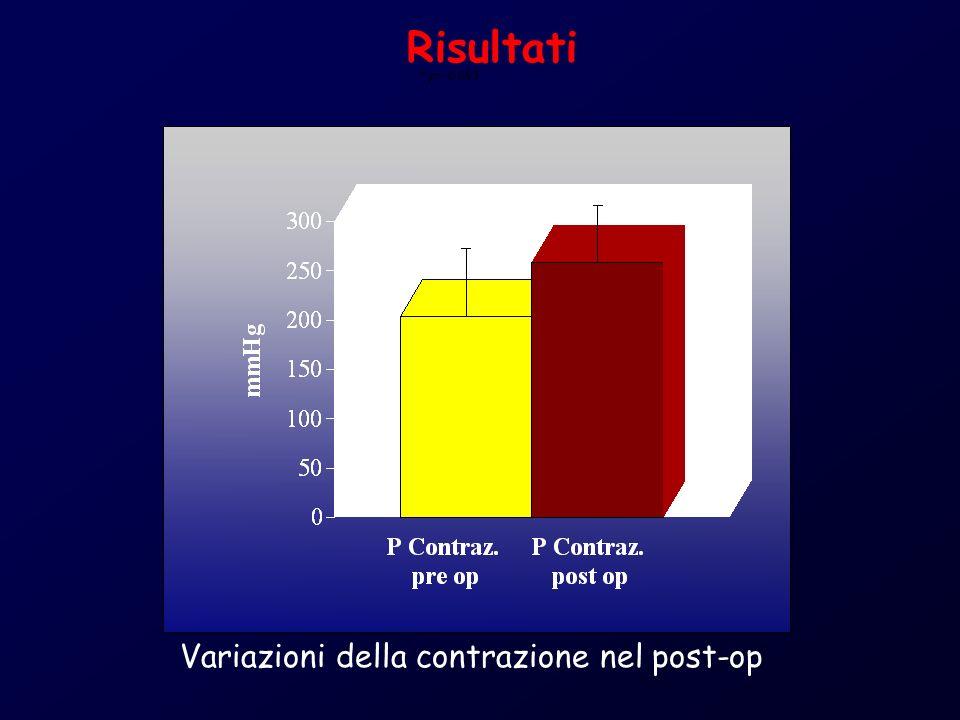 Risultati * p = 0,093 Variazioni della contrazione nel post-op