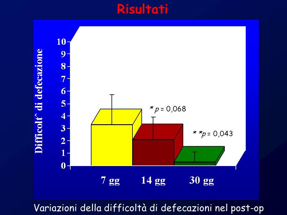 Risultati Variazioni della difficoltà di defecazioni nel post-op
