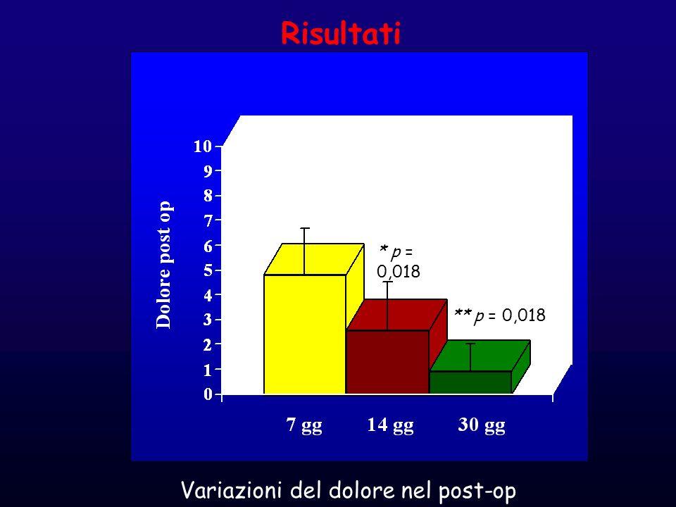 Risultati * p = 0,018 ** p = 0,018 Variazioni del dolore nel post-op