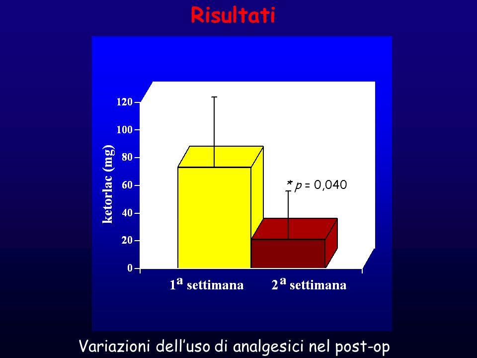 Risultati * p = 0,040 Variazioni dell'uso di analgesici nel post-op