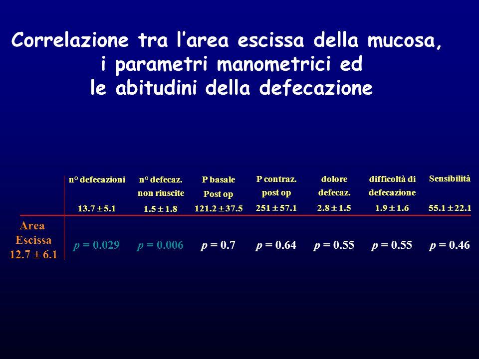 Correlazione tra l'area escissa della mucosa,