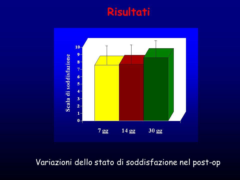 Risultati Variazioni dello stato di soddisfazione nel post-op