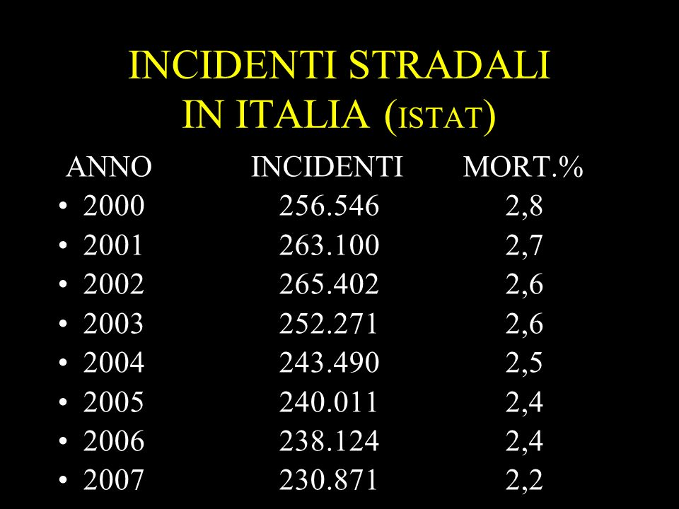 INCIDENTI STRADALI IN ITALIA (ISTAT)