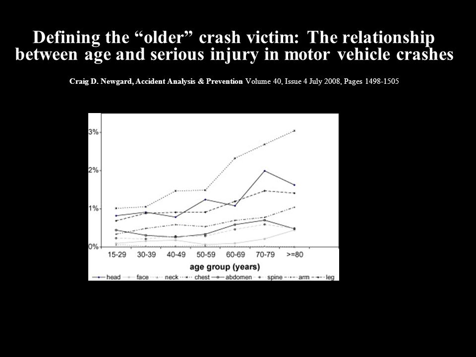 Defining the older crash victim: The relationship between age and serious injury in motor vehicle crashes Craig D. Newgard, Accident Analysis & Prevention Volume 40, Issue 4 July 2008, Pages 1498-1505