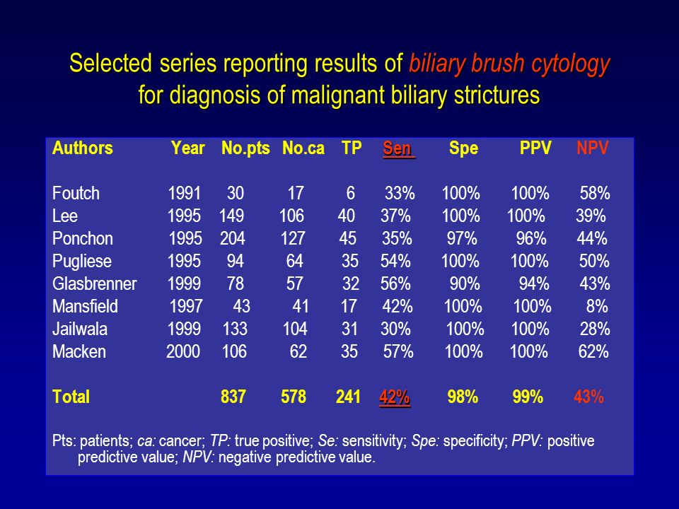 Selected series reporting results of biliary brush cytology for diagnosis of malignant biliary strictures