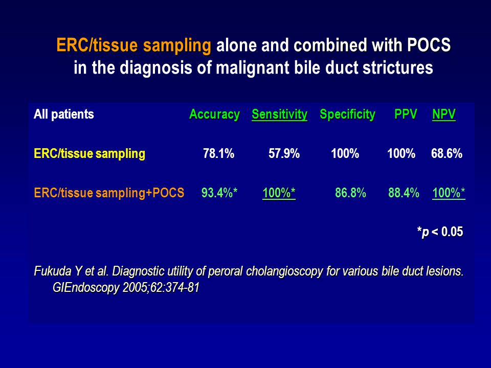 ERC/tissue sampling alone and combined with POCS in the diagnosis of malignant bile duct strictures