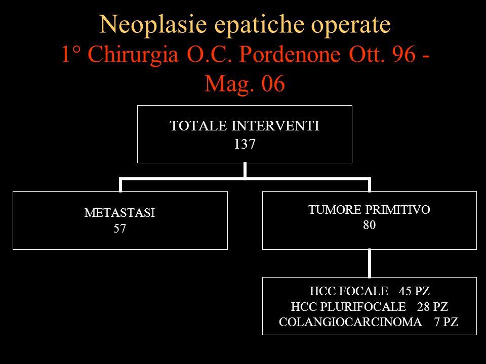 Neoplasie epatiche operate 1° Chirurgia O. C. Pordenone Ott. 96 - Mag